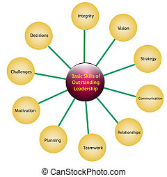 Leadership skills - Illustration of skills of outstanding...