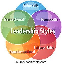 Leadership styles business diagram illustration