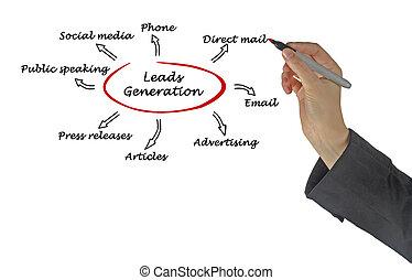Leads generation