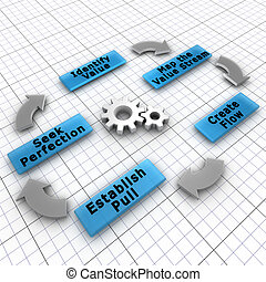 Lean is a production practice that focuses on the creation of value for the end customer and decreasing the waste