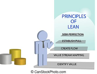 Lean management principles concept. Person is standing on the staircase. At each step is given one principle of lean management. The podium is In the corner of the picture.