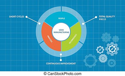 lean manufacturing manufacture process just in time concept...