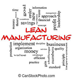 Lean Manufacturing Word Cloud Concept in red caps with great...
