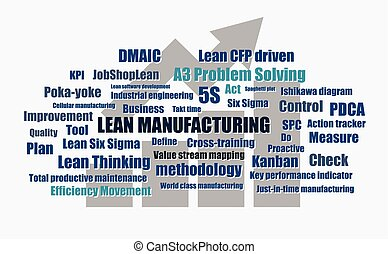 lean manufacturing continuous improvement tool words abstract vector illustration