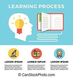 Learning process. Flat banner - Learning process concept. ...