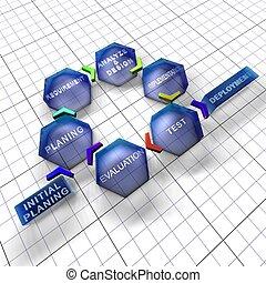 leben, iterative, incremental, modell, software, zyklus