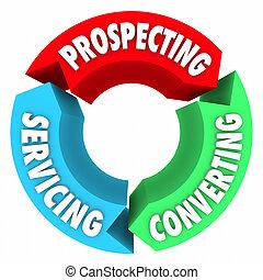 Leben,  proced, prozess, Verkäufe, Wartung, Umwandeln, Schürfen, Zyklus