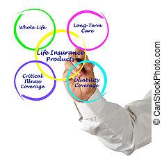 leben, produkte, versicherung
