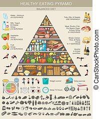 lebensmittel, gesunde, pyramide, essende, infographic