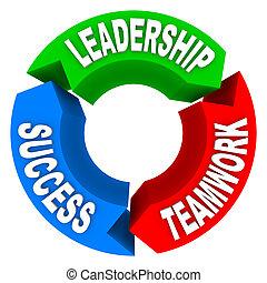 ledarskap, teamwork, framgång, -, cirkulär, pilar