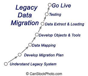 Legacy Data Migration