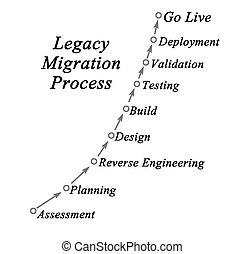 Legacy Migration Process