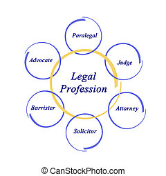Legal Professions