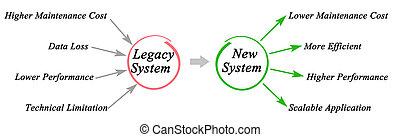 legato, sistema