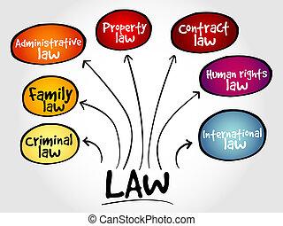 legge, pratiche