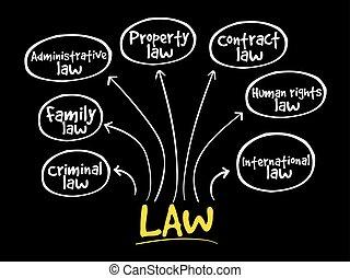 legge, pratiche, mente, mappa