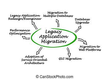 legs, application, migration