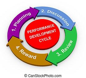 leistung, entwicklung, zyklus, 3d