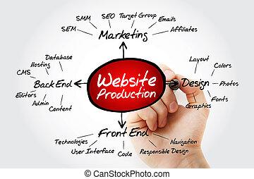 letra de mano, sitio web, producción, mente, mapa
