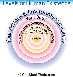 Levels of Human Existence Chart - An image of the levels of...