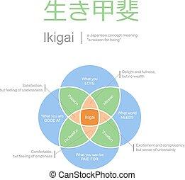 leven, concept, illustratie, betekenis, vector, ikigai