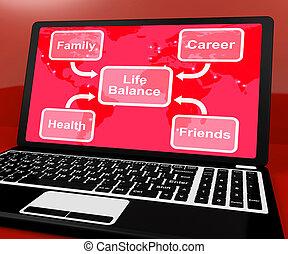 leven, evenwicht, diagram, op, computer, optredens, carrière, en, vrienden
