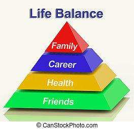 leven, evenwicht, piramide, optredens, gezin, carrière, gezondheid, en, vrienden