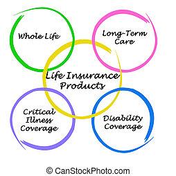levensverzekering, producten