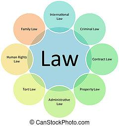 ley, empresa / negocio, diagrama