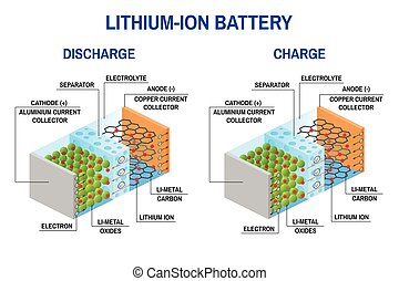 Li-ion battery diagram. Vector illustration. Rechargeable battery in which lithium ions move from the negative electrode to the positive electrode during discharge and during charge lithium ions move from the positive electrode to the negative electrode.