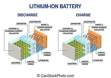 li-ion, diagram., 電池