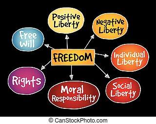 libertad, mente, mapa