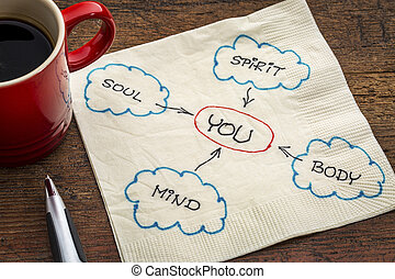 lichaam, verstand, ziel, geest, en, u