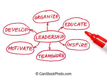 liderança, carta fluxo, vermelho, marcador