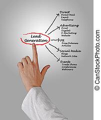 liderar, geração