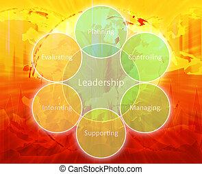 liderazgo, dirección, diagrama