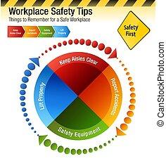 lieu travail, sécurité, pointes, choses, souvenir, diagramme
