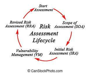 Life cycle of Risk Assessment