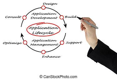 lifecycle, aplicación