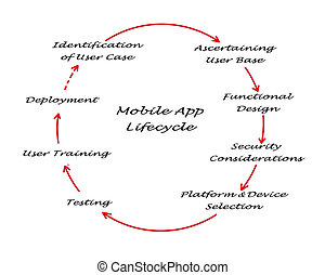 lifecycle, app, beweeglijk