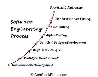 lifecycle, ingeniería, software