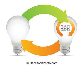lightbulb, commercialisation, idées, degrés, 360