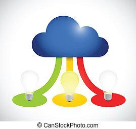 lightbulb, computando, cor, idéias, connection., nuvem