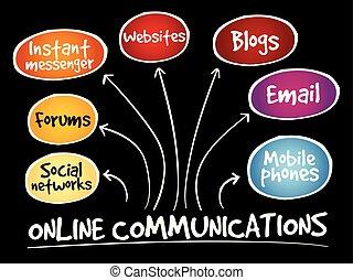 linea, comunicazioni, mente, mappa