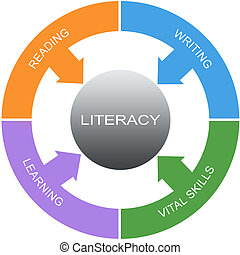 Literacy Word Circles Concept with great terms such as reading, writing and more.