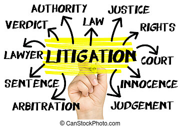 Litigation Word Cloud or tag cloud isolated