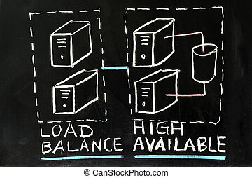 Load balance and high availability concept chalk drawing