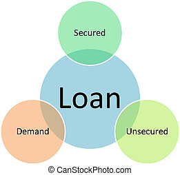 Loan types business diagram - Loan types management business...