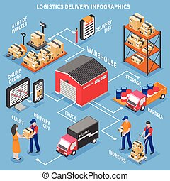 Logistics And Delivery Isometric Infographics - Logistics ...