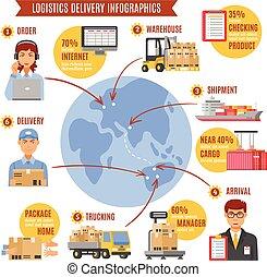 Logistics Delivery Infographics